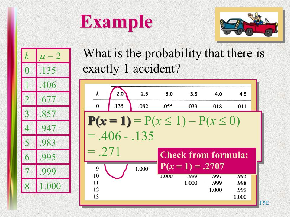 Note 6 of 5EExample k  = 2 0.135 1.406 2.677 3.857 4.947 5.983 6.995 7.999 81.000 What is the probability that there is exactly 1 accident? P(x = 1)