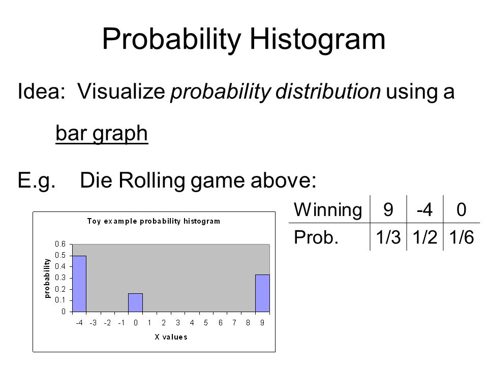 Probability Histogram Idea: Visualize probability distribution using a bar graph E.g. Die Rolling game above: Winning9-40 Prob.1/31/21/6