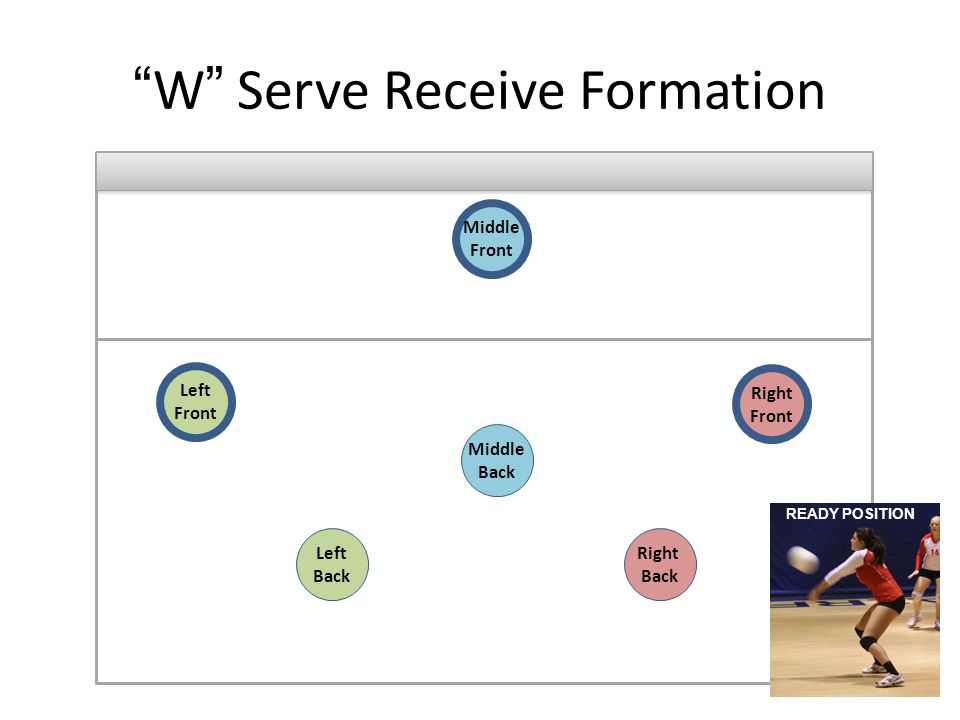 W Serve Receive Formation Right Front Right Back Left Back Left Front Middle Front Middle Back READY POSITION