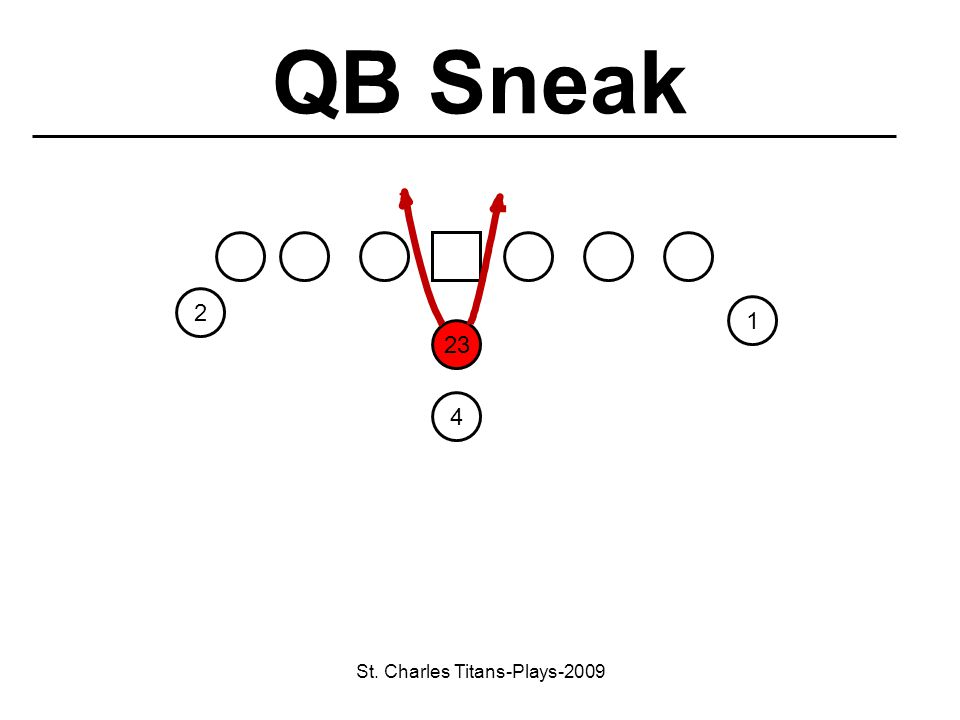 St. Charles Titans-Plays-2009 23 1 4 2 QB Sneak