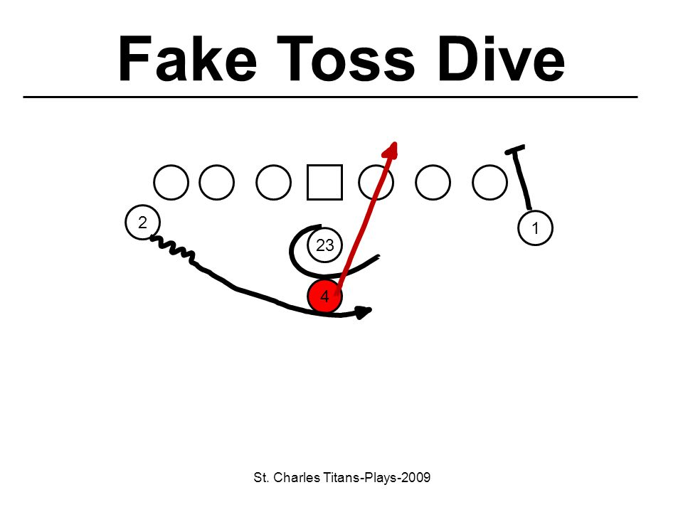 St. Charles Titans-Plays-2009 23 1 4 2 Fake Toss Dive