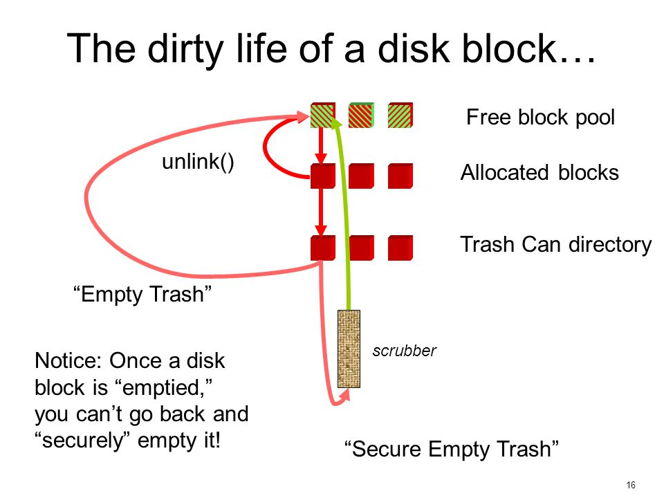 16 The dirty life of a disk block… Free block pool Allocated blocks unlink() Trash Can directory Empty Trash Secure Empty Trash scrubber Notice: Once a disk block is emptied, you can't go back and securely empty it!