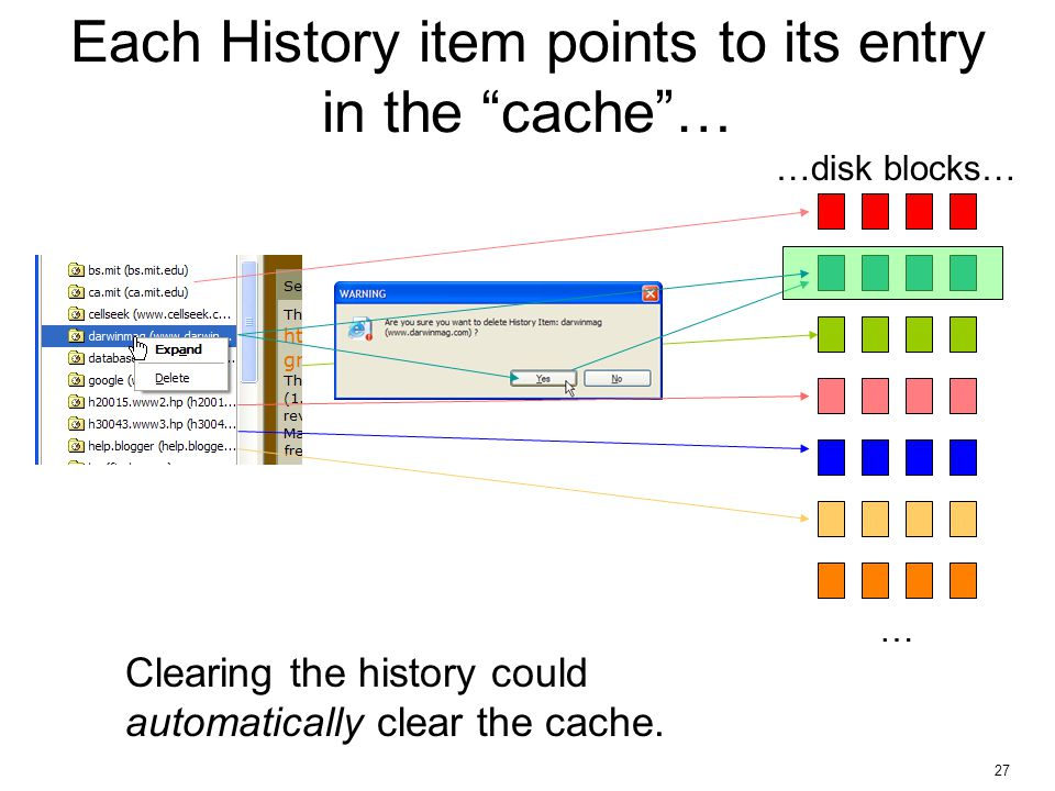 """27 Each History item points to its entry in the """"cache""""… … …disk blocks… Clearing the history could automatically clear the cache."""
