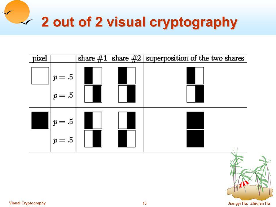 Jiangyi Hu, Zhiqian Hu12 Visual Cryptography Model (Cont.)
