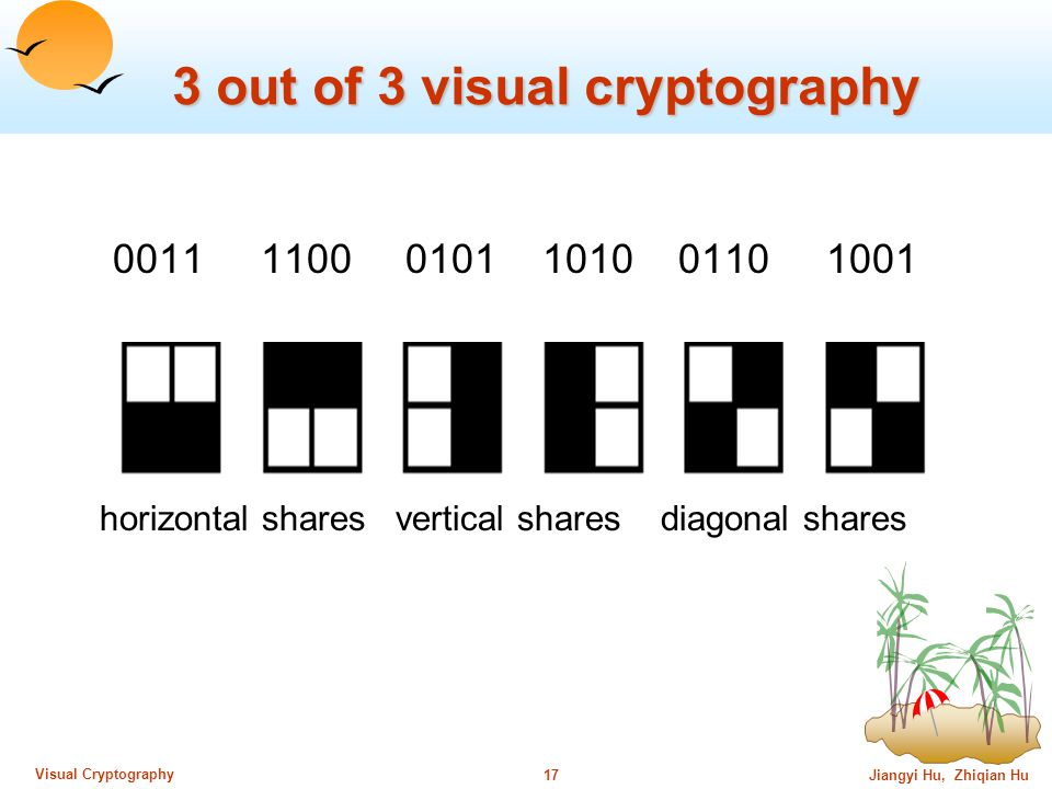 Jiangyi Hu, Zhiqian Hu16 Visual Cryptography 2 out of 2 scheme (Cont.) When superimpose the two shares, consider one pixel P.
