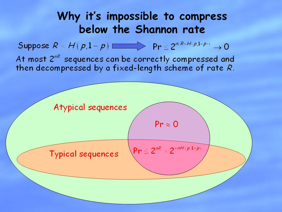 Why it's impossible to compress below the Shannon rate