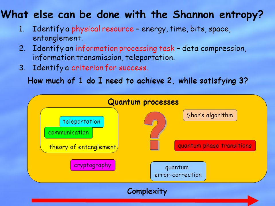 What else can be done with the Shannon entropy? Quantum processes teleportation communication cryptography theory of entanglement Shor's algorithm qua
