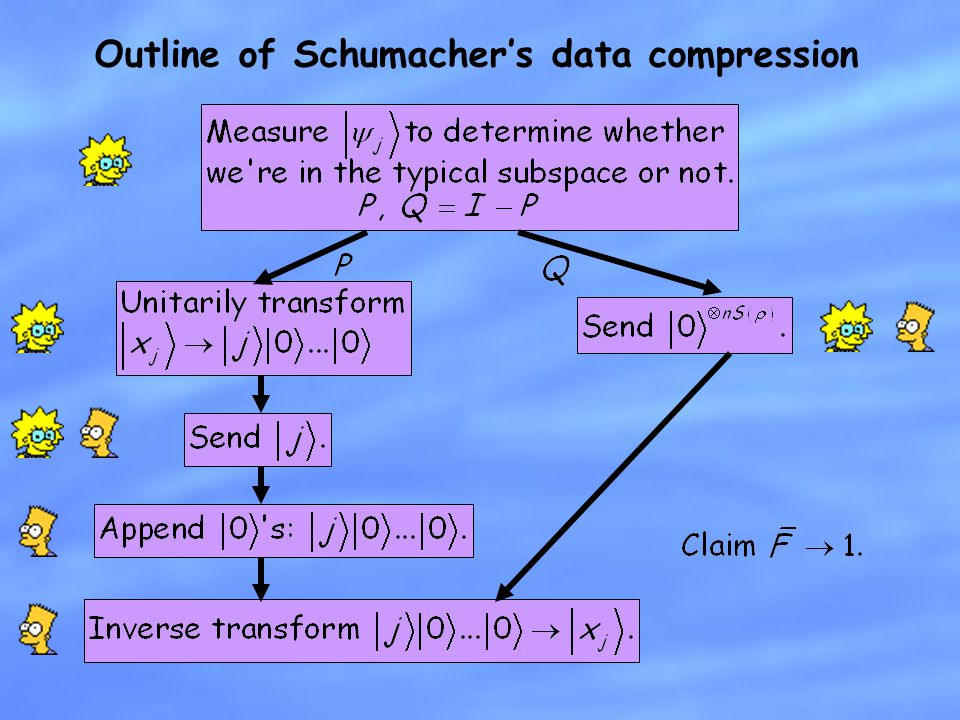 Outline of Schumacher's data compression