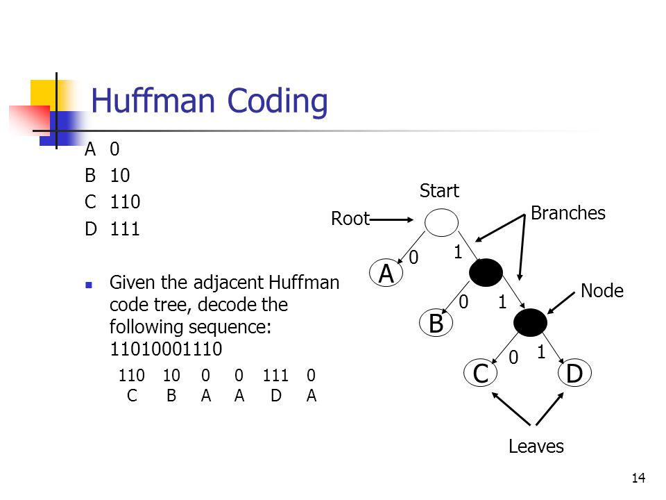 14 A0 B10 C110 D 111 Given the adjacent Huffman code tree, decode the following sequence: 11010001110 Huffman Coding D B C A Start Root Branches Node Leaves 0 0 0 1 1 1 110 C 10 B 0A0A 0A0A 111 D 0A0A
