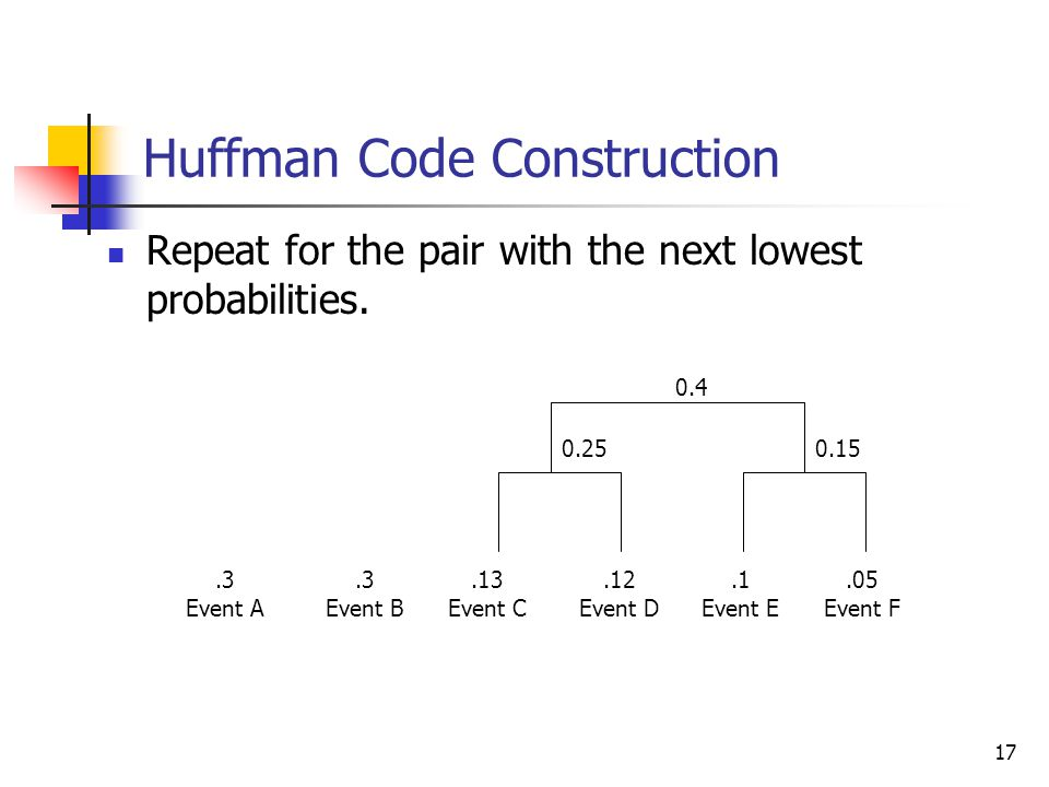 17 Huffman Code Construction Repeat for the pair with the next lowest probabilities..3 Event A.3 Event B.13 Event C.12 Event D.1 Event E.05 Event F 0.150.25 0.4