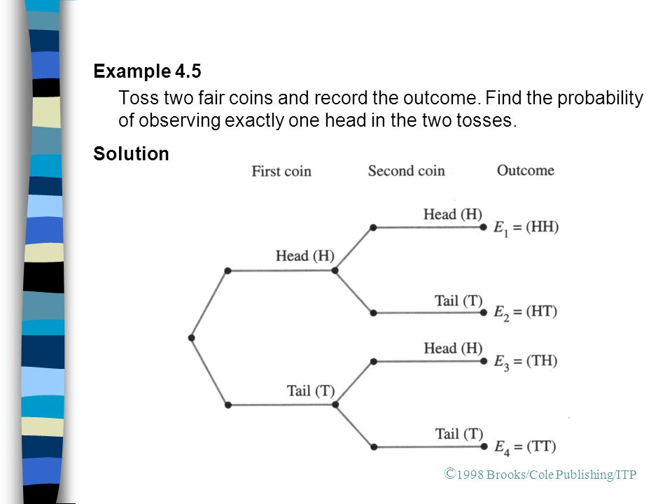 Example 4.5 Toss two fair coins and record the outcome. Find the probability of observing exactly one head in the two tosses. Solution © 1998 Brooks/C