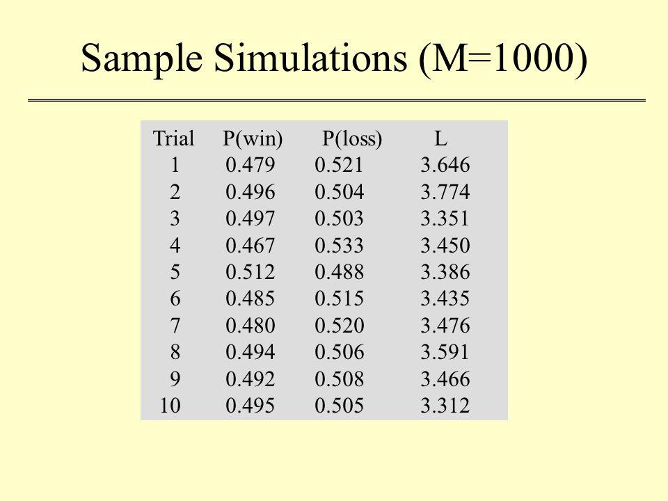Sample Simulations (M=1000) Trial P(win) P(loss) L 1 0.479 0.521 3.646 2 0.496 0.504 3.774 3 0.497 0.503 3.351 4 0.467 0.533 3.450 5 0.512 0.488 3.386 6 0.485 0.515 3.435 7 0.480 0.520 3.476 8 0.494 0.506 3.591 9 0.492 0.508 3.466 10 0.495 0.505 3.312