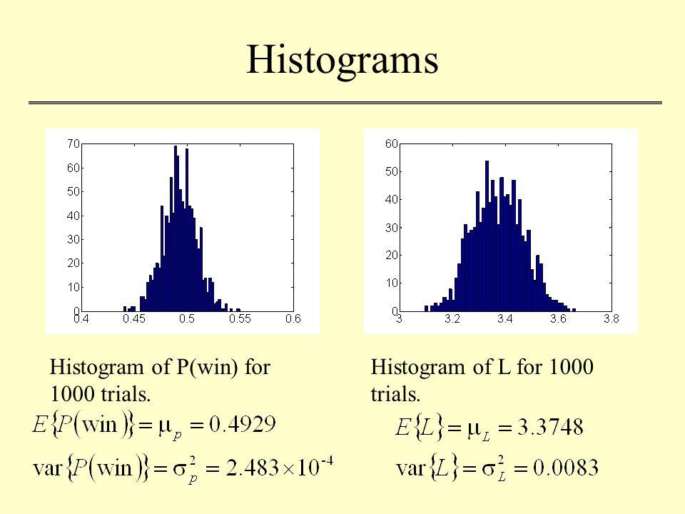 Histograms Histogram of P(win) for 1000 trials. Histogram of L for 1000 trials.