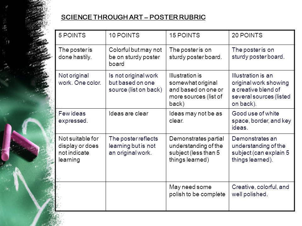 SCIENCE THROUGH ART – POSTER RUBRIC 5 POINTS10 POINTS15 POINTS20 POINTS The poster is done hastily.