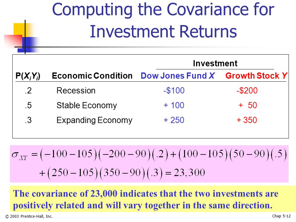 © 2003 Prentice-Hall, Inc. Chap 5-12 Computing the Covariance for Investment Returns P(X i Y i ) Economic Condition Dow Jones Fund X Growth Stock Y.2
