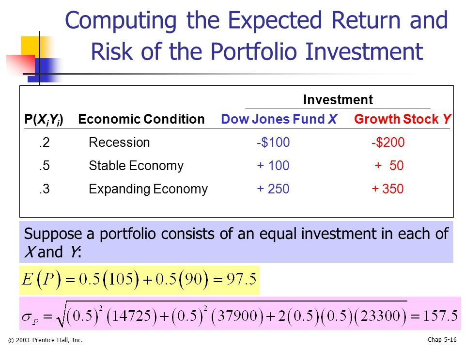 © 2003 Prentice-Hall, Inc. Chap 5-16 Computing the Expected Return and Risk of the Portfolio Investment P(X i Y i ) Economic Condition Dow Jones Fund