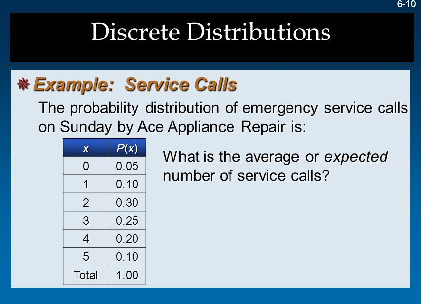 6-10 The probability distribution of emergency service calls on Sunday by Ace Appliance Repair is: What is the average or expected number of service c