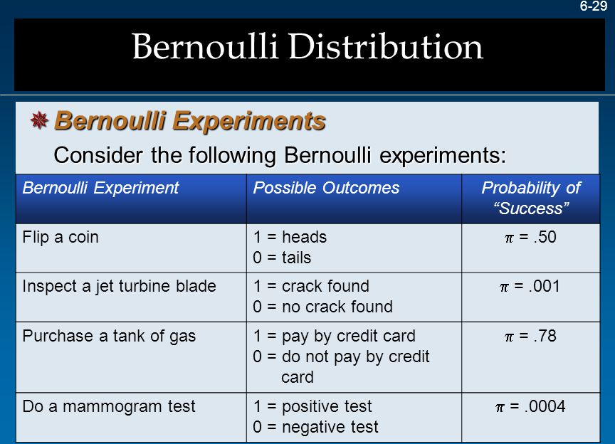 """6-29 Bernoulli ExperimentPossible OutcomesProbability of """"Success"""" Flip a coin1 = heads 0 = tails  =.50 Consider the following Bernoulli experiments:"""