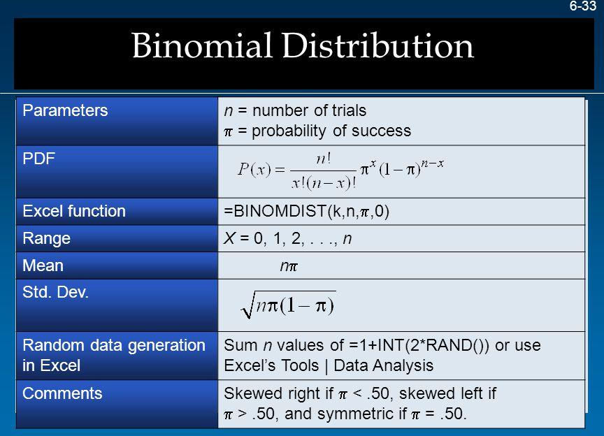 6-33 Parametersn = number of trials  = probability of success PDF Excel function =BINOMDIST(k,n, ,0) RangeX = 0, 1, 2,..., n Mean n  Std. Dev. Rand