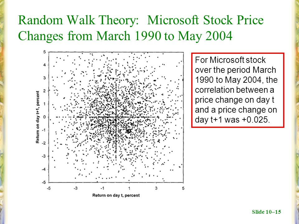 Slide 10–15 Random Walk Theory: Microsoft Stock Price Changes from March 1990 to May 2004 For Microsoft stock over the period March 1990 to May 2004, the correlation between a price change on day t and a price change on day t+1 was +0.025.