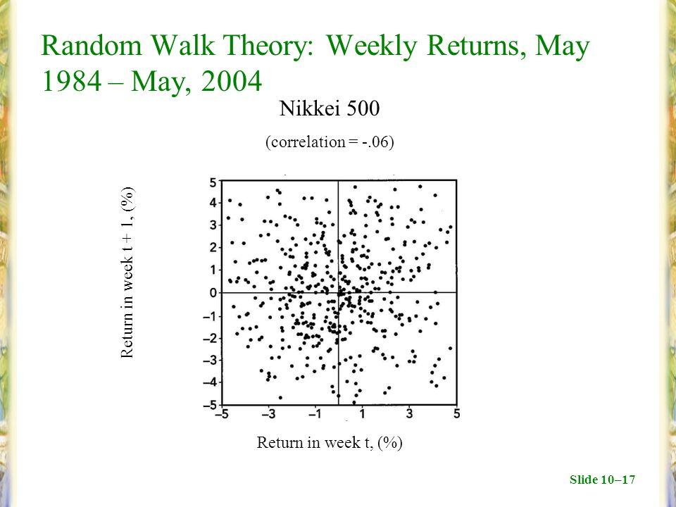 Slide 10–17 Random Walk Theory: Weekly Returns, May 1984 – May, 2004 Return in week t + 1, (%) Return in week t, (%) Nikkei 500 (correlation = -.06)