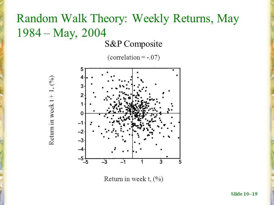 Slide 10–19 Random Walk Theory: Weekly Returns, May 1984 – May, 2004 Return in week t + 1, (%) Return in week t, (%) S&P Composite (correlation = -.07