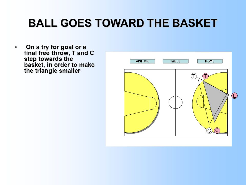 BALL GOES TOWARD THE BASKET On a try for goal or a final free throw, T and C step towards the basket, in order to make the triangle smaller On a try for goal or a final free throw, T and C step towards the basket, in order to make the triangle smaller T L C T C
