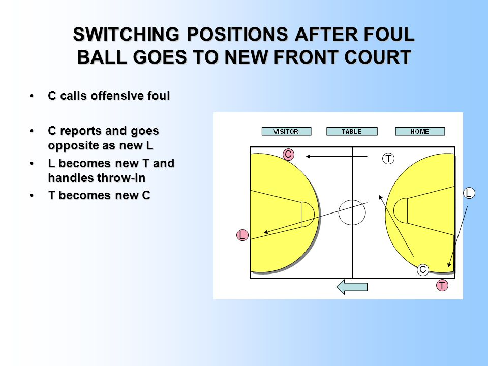 SWITCHING POSITIONS AFTER FOUL BALL GOES TO NEW FRONT COURT C calls offensive foulC calls offensive foul C reports and goes opposite as new LC reports and goes opposite as new L L becomes new T and handles throw-inL becomes new T and handles throw-in T becomes new CT becomes new C T L C C T L