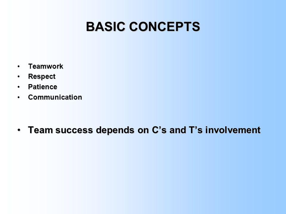 BASIC CONCEPTS TeamworkTeamwork RespectRespect PatiencePatience CommunicationCommunication Team success depends on C's and T's involvementTeam success depends on C's and T's involvement