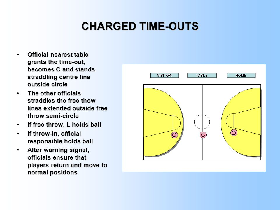CHARGED TIME-OUTS Official nearest table grants the time-out, becomes C and stands straddling centre line outside circleOfficial nearest table grants the time-out, becomes C and stands straddling centre line outside circle The other officials straddles the free thow lines extended outside free throw semi-circleThe other officials straddles the free thow lines extended outside free throw semi-circle If free throw, L holds ballIf free throw, L holds ball If throw-in, official responsible holds ballIf throw-in, official responsible holds ball After warning signal, officials ensure that players return and move to normal positionsAfter warning signal, officials ensure that players return and move to normal positions O O C