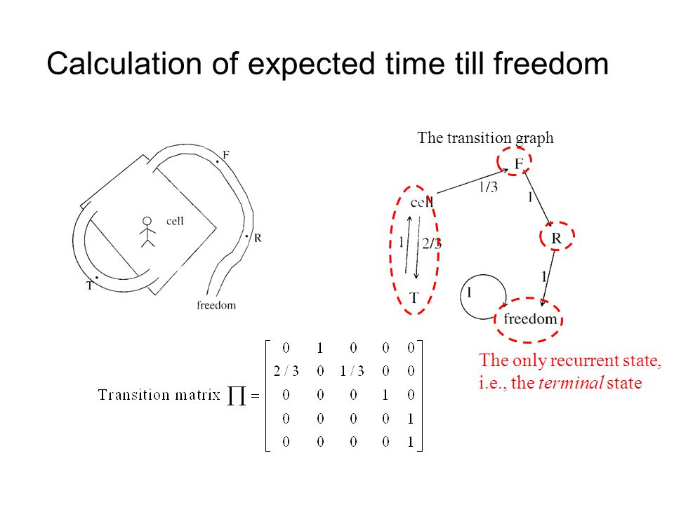 Calculation of expected time till freedom The transition graph The only recurrent state, i.e., the terminal state
