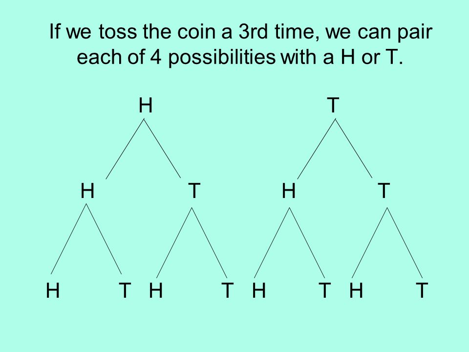 If we toss the coin a 3rd time, we can pair each of 4 possibilities with a H or T.