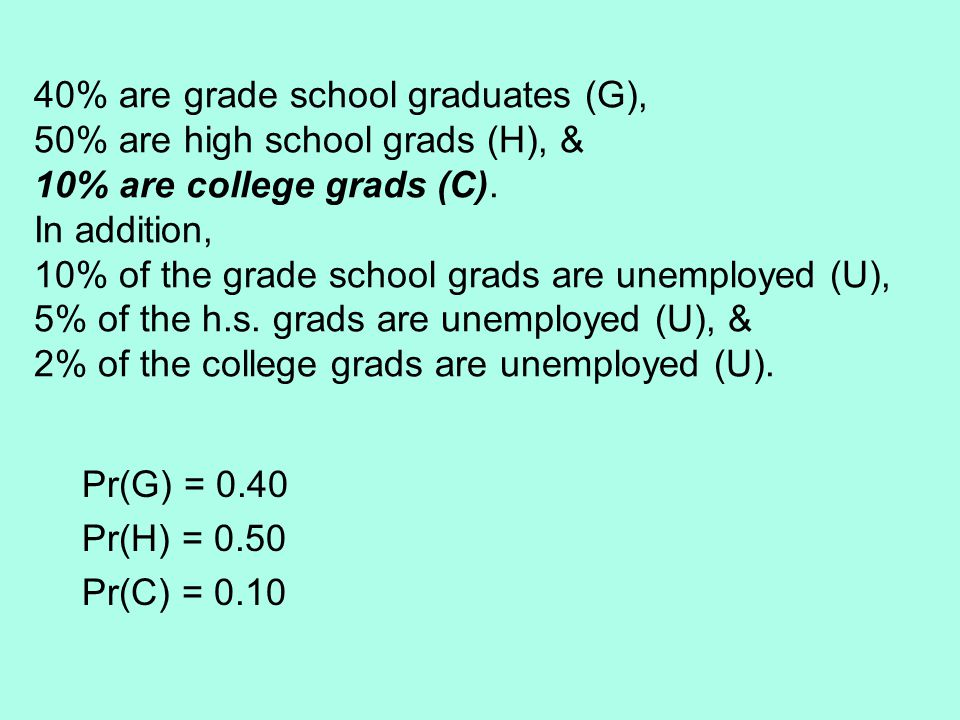 40% are grade school graduates (G), 50% are high school grads (H), & 10% are college grads (C).