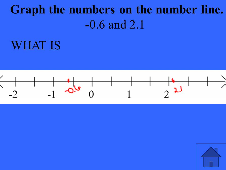 WHAT IS Graph the numbers on the number line. -0.6 and 2.1