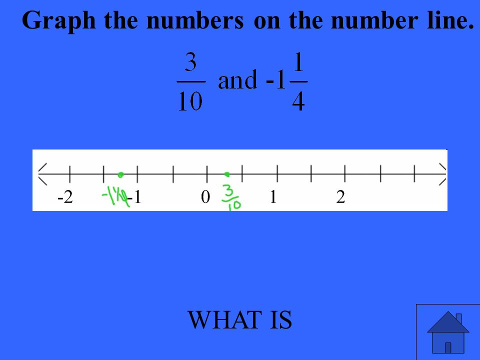 WHAT IS Graph the numbers on the number line.