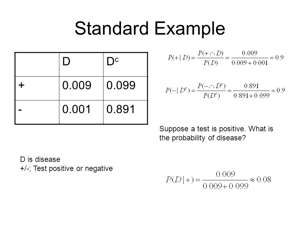 Standard Example DDcDc +0.0090.099 -0.0010.891 Suppose a test is positive. What is the probability of disease? D is disease +/-; Test positive or nega