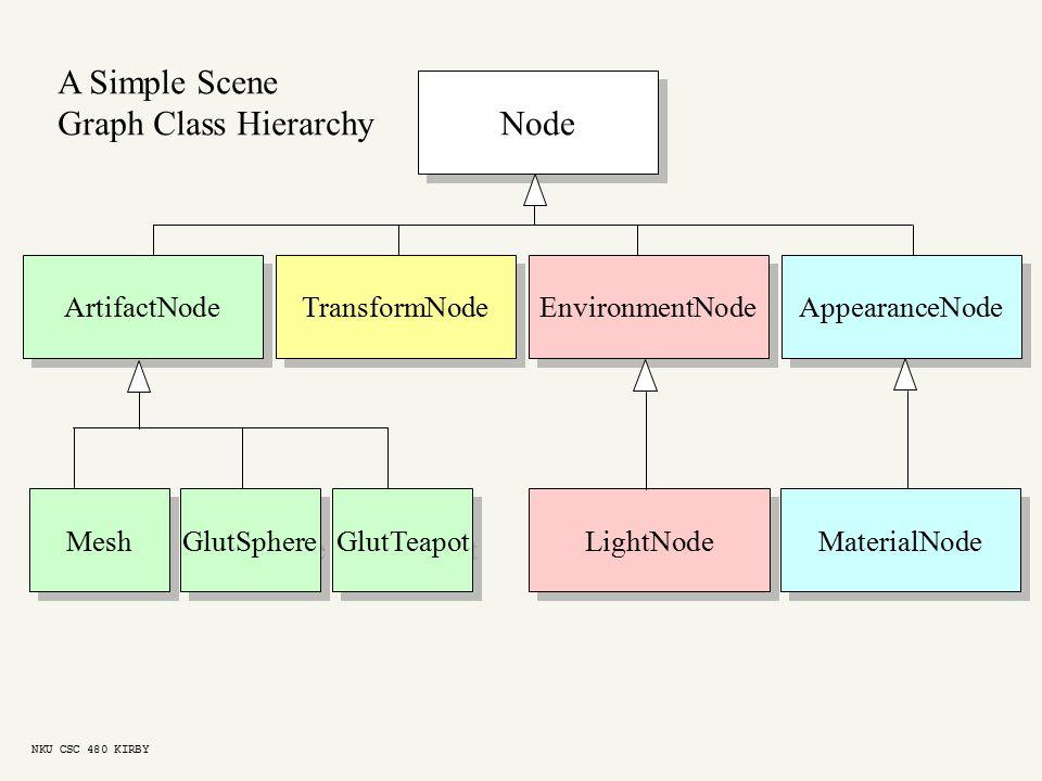 Node TransformNode EnvironmentNode AppearanceNode LightNode MaterialNode ArtifactNode Mesh GlutSphere GlutTeapot A Simple Scene Graph Class Hierarchy NKU CSC 480 KIRBY