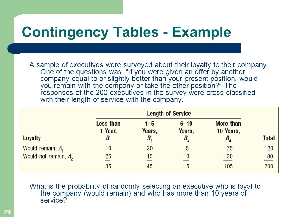 29 Contingency Tables - Example A sample of executives were surveyed about their loyalty to their company.