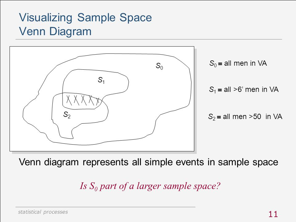 statistical processes 11 Visualizing Sample Space Venn Diagram Venn diagram represents all simple events in sample space Is S 0 part of a larger sampl
