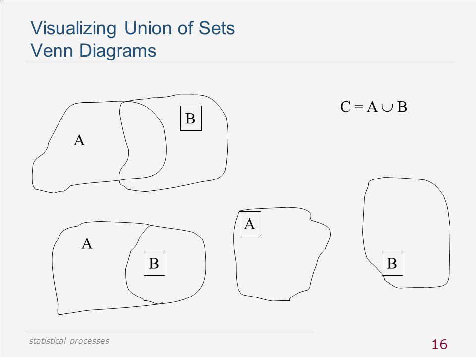statistical processes 16 Visualizing Union of Sets Venn Diagrams A B C = A  B A B A B