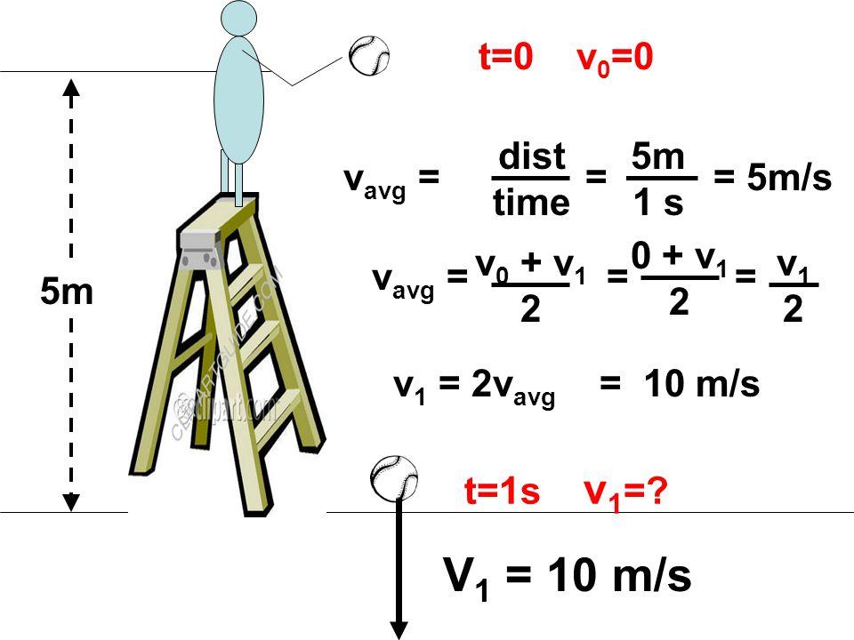 5m t=0 v 0 =0 t=1s v 1 =.