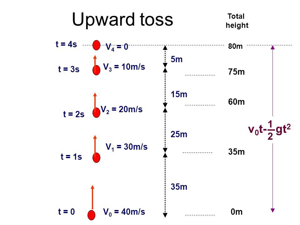 Upward toss V 4 = 0 t = 4s V 3 = 10m/s t = 3s 5m V 2 = 20m/s t = 2s V 1 = 30m/s t = 1s V 0 = 40m/st = 0 15m 25m 35m 75m 60m 35m 0m Total height 80m gt 2 1212 v 0 t-
