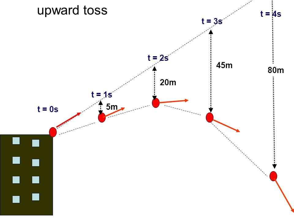 upward toss t = 0s t = 1s 5m t = 2s t = 3s t = 4s 20m 45m 80m