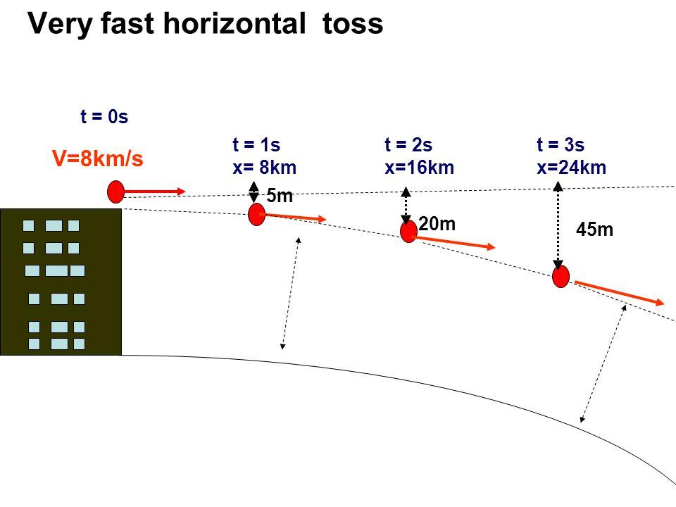 Very fast horizontal toss t = 0s t = 1s x= 8km 5m t = 2s x=16km t = 3s x=24km 20m 45m V=8km/s