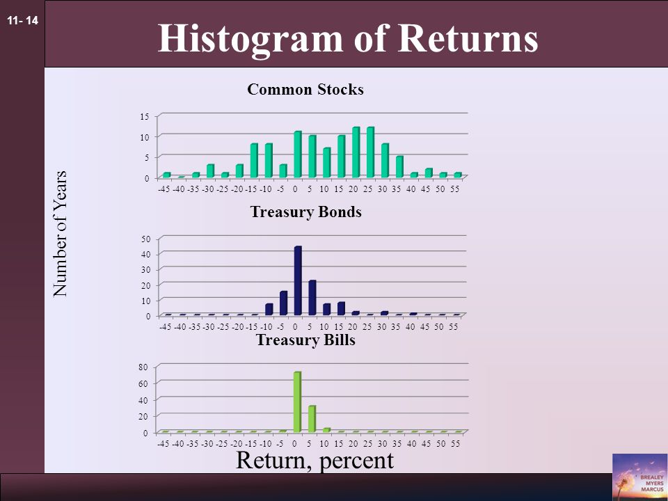 11- 14 Histogram of Returns Return, percent Number of Years