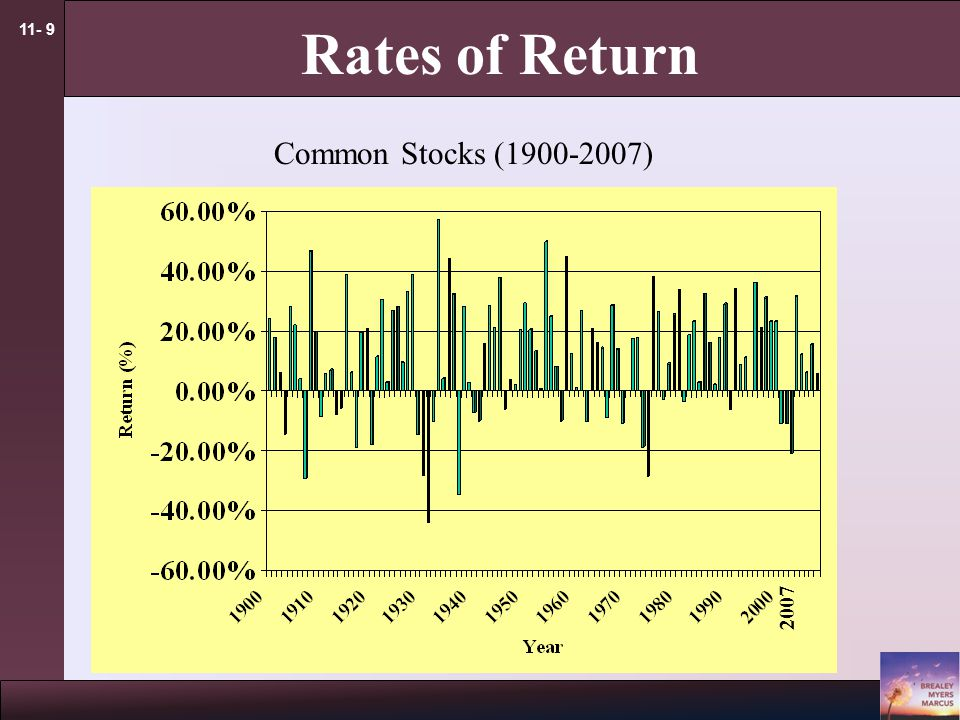 11- 9 Rates of Return Common Stocks (1900-2007) 2007