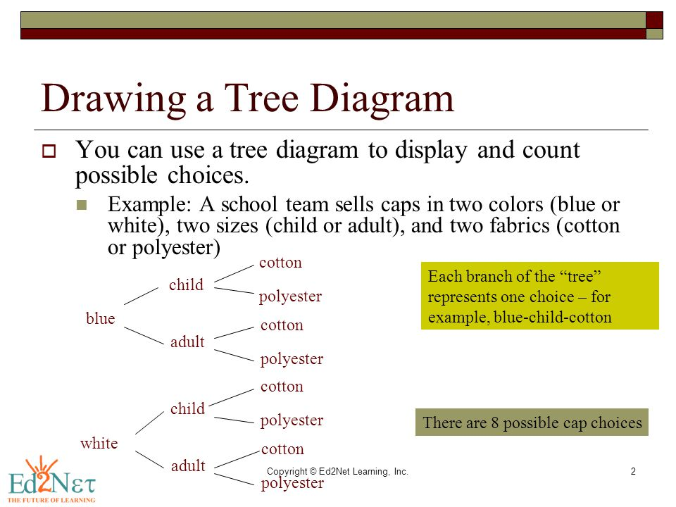 Copyright © Ed2Net Learning, Inc.2 Drawing a Tree Diagram  You can use a tree diagram to display and count possible choices. Example: A school team s