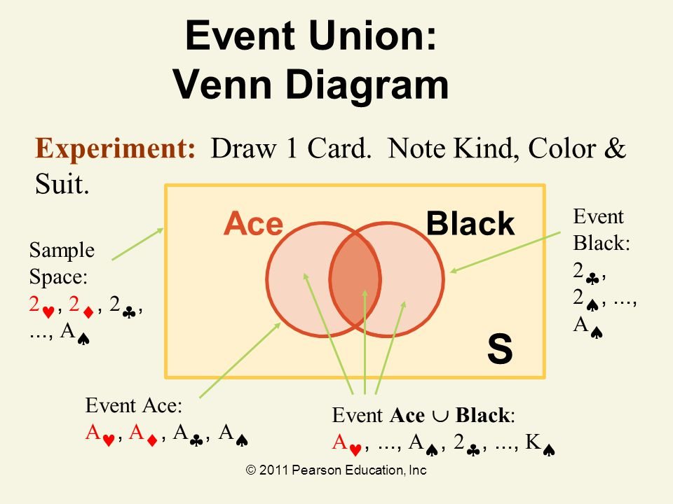 © 2011 Pearson Education, Inc S BlackAce Event Union: Venn Diagram Event Ace  Black: A,..., A , 2 ,..., K  Event Black: 2 , 2 , ..., A  Sample