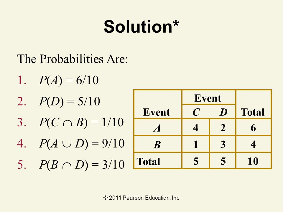 © 2011 Pearson Education, Inc Solution* The Probabilities Are: 1. P(A) = 6/10 2. P(D) = 5/10 3. P(C  B) = 1/10 4. P(A  D) = 9/10 5. P(B  D) = 3/10