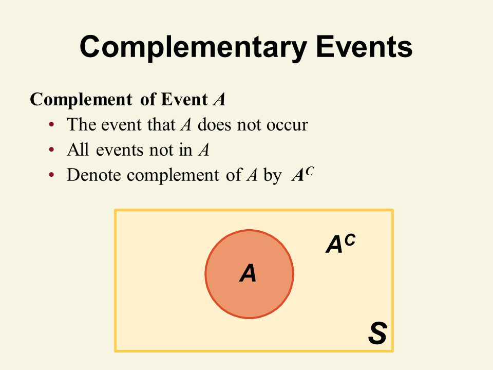 © 2011 Pearson Education, Inc Complementary Events Complement of Event A The event that A does not occur All events not in A Denote complement of A by
